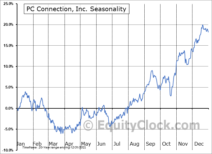 PC Connection, Inc. (NASD:CNXN) Seasonal Chart