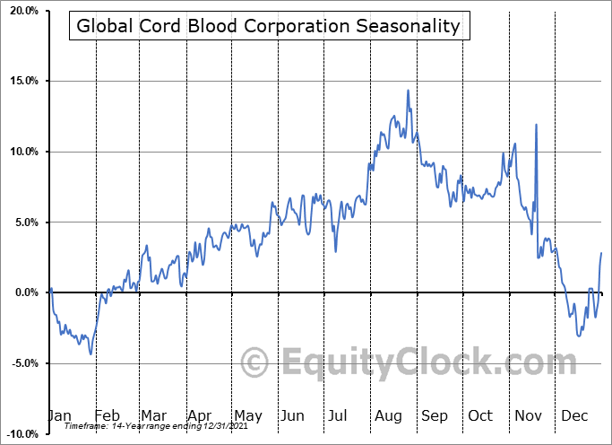 China Cord Blood Corp. (NYSE:CO) Seasonal Chart
