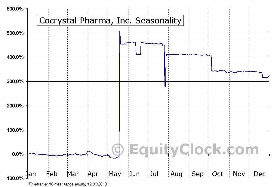 Cocrystal Pharma, Inc. (OTCMKT:COCP) Seasonal Chart