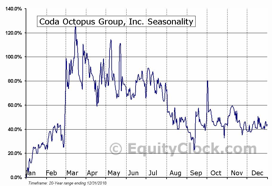 Coda Octopus Group, Inc. (NASD:CODA) Seasonal Chart