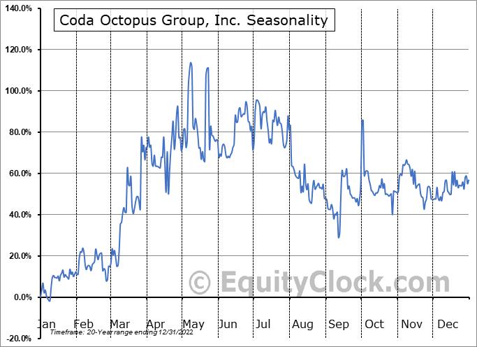 Coda Octopus Group, Inc. (NASD:CODA) Seasonal Chart