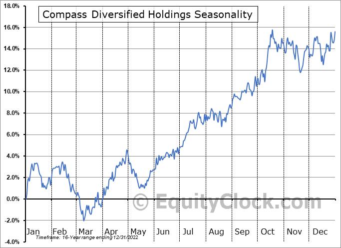 Compass Diversified Holdings (NYSE:CODI) Seasonal Chart
