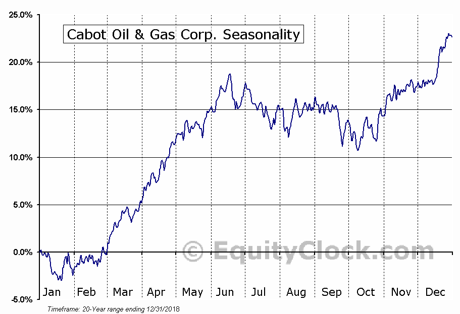 Cabot Oil & Gas Corp. (NYSE:COG) Seasonal Chart