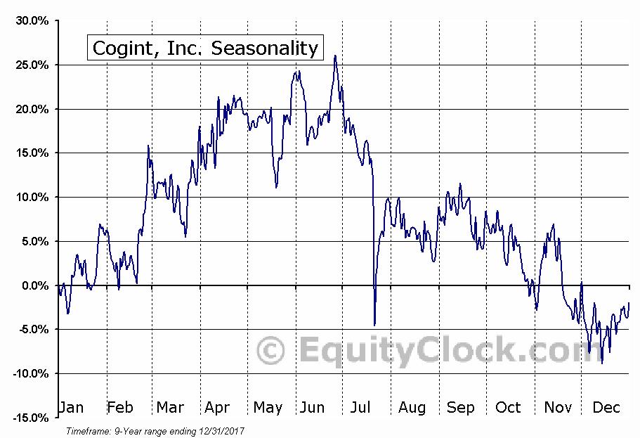 Cogint, Inc. (NASD:COGT) Seasonal Chart