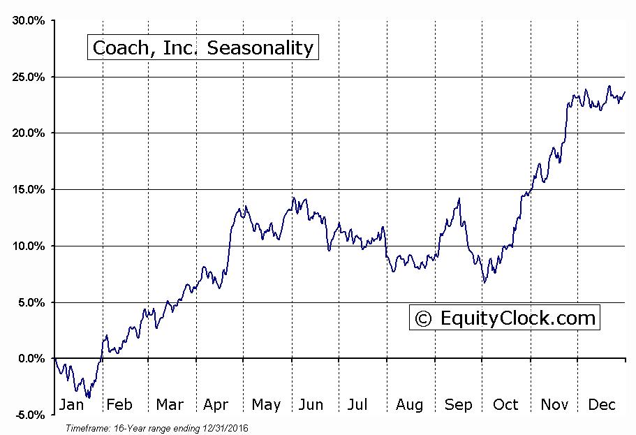 Coach, Inc. (NYSE:COH) Seasonal Chart