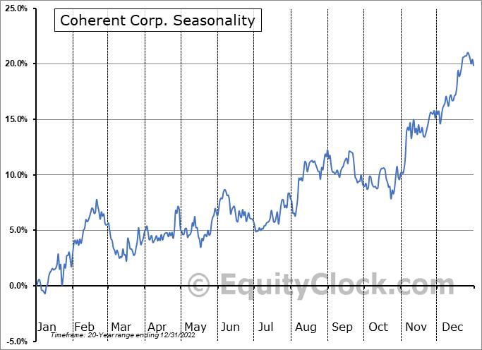Coherent, Inc. (NASD:COHR) Seasonal Chart
