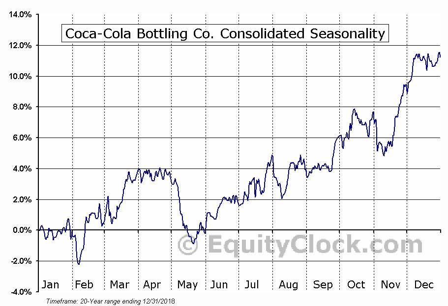 Coca-Cola Bottling Co. Consolidated (NASD:COKE) Seasonal Chart