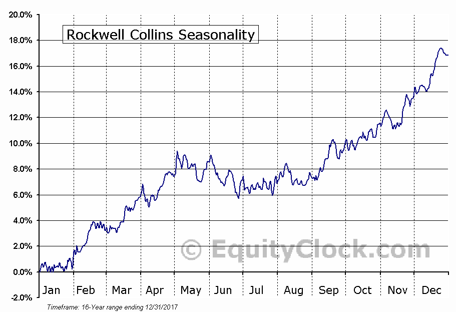 Rockwell Collins (NYSE:COL) Seasonal Chart