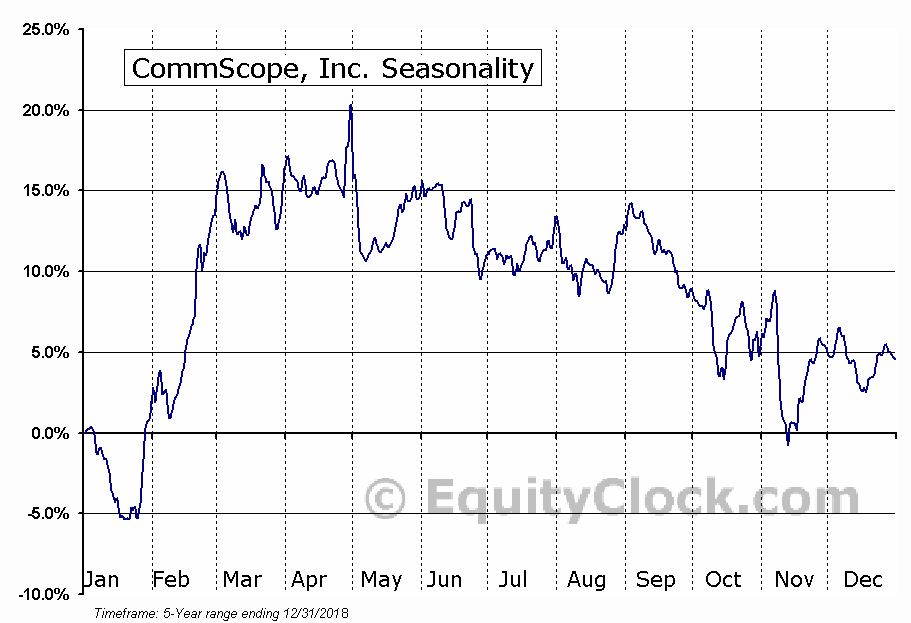 CommScope, Inc. (NASD:COMM) Seasonal Chart
