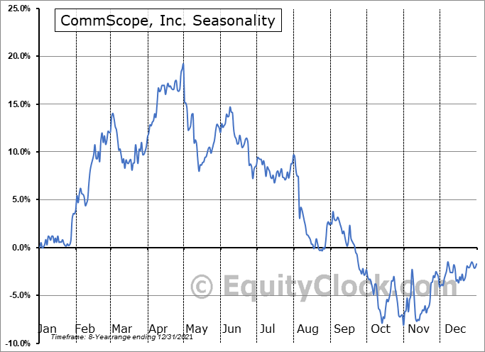 CommScope, Inc. (NASD:COMM) Seasonal Chart