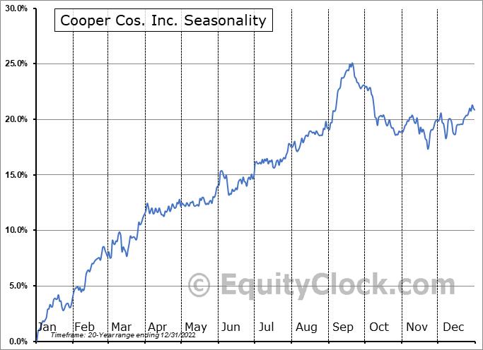 Cooper Cos. Inc. (NYSE:COO) Seasonal Chart