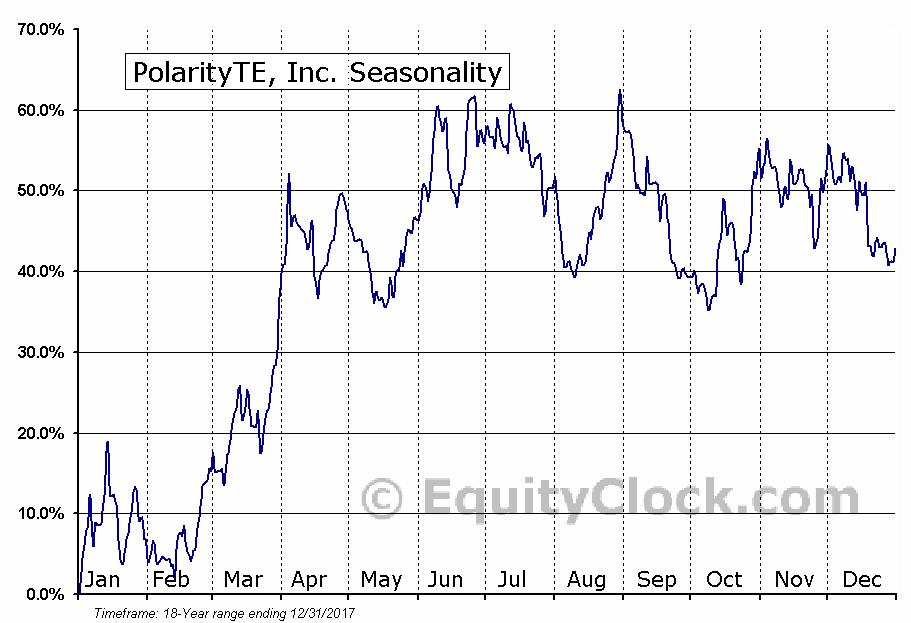 PolarityTE, Inc. (NASD:COOL) Seasonal Chart