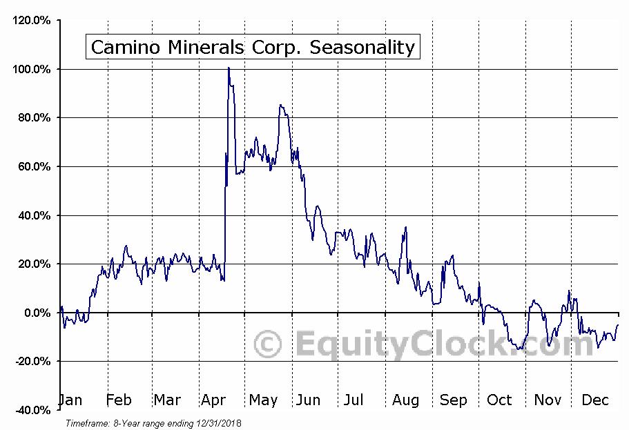 Camino Minerals Corp. (TSXV:COR) Seasonal Chart