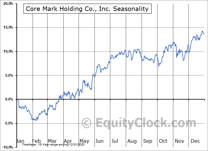 Core Mark Holding Co., Inc. (NASD:CORE) Seasonal Chart
