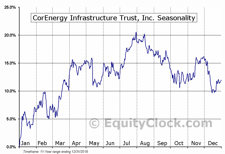 CorEnergy Infrastructure Trust, Inc. (NYSE:CORR) Seasonal Chart