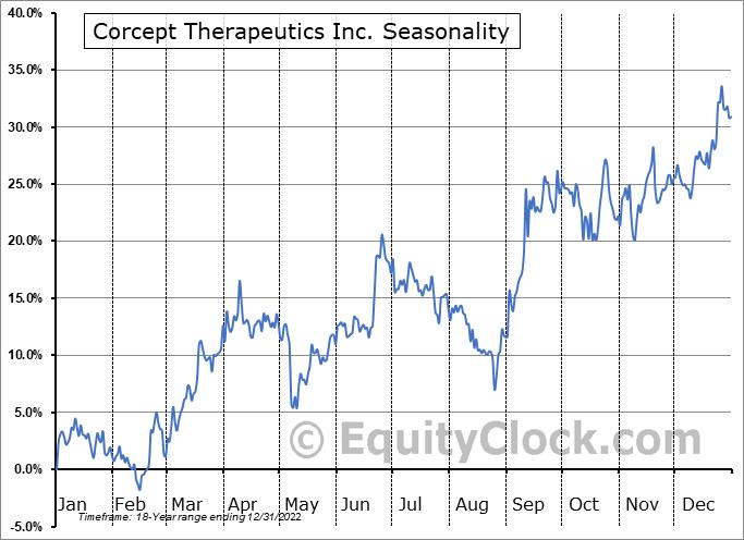 Corcept Therapeutics Inc. (NASD:CORT) Seasonal Chart
