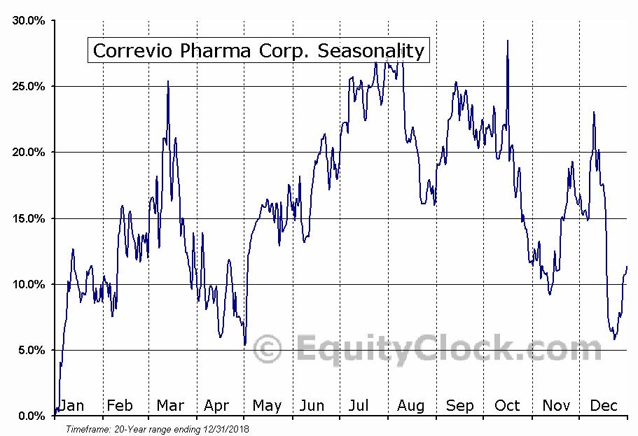Correvio Pharma Corp. (NASD:CORV) Seasonal Chart