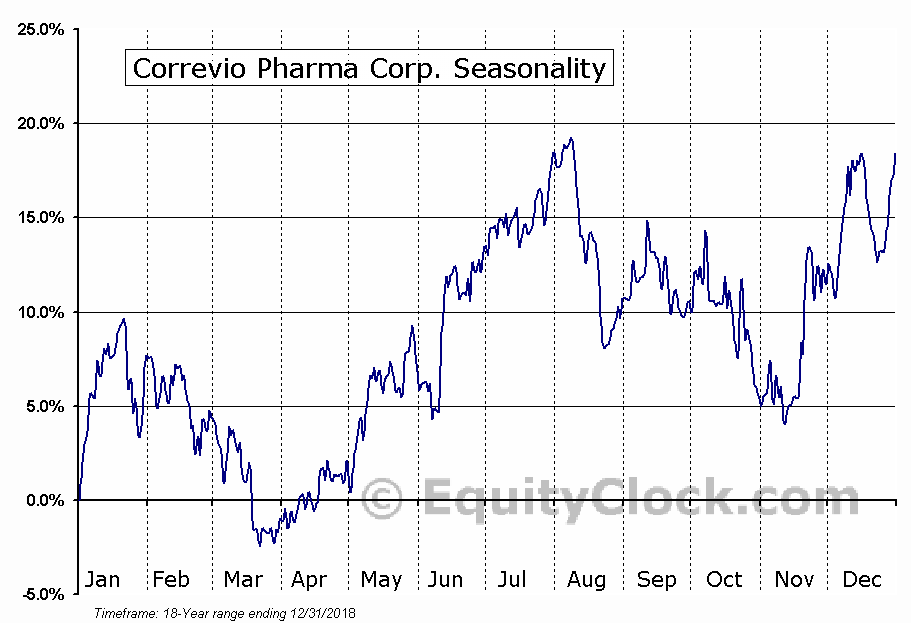 Correvio Pharma Corp. (TSE:CORV.TO) Seasonal Chart