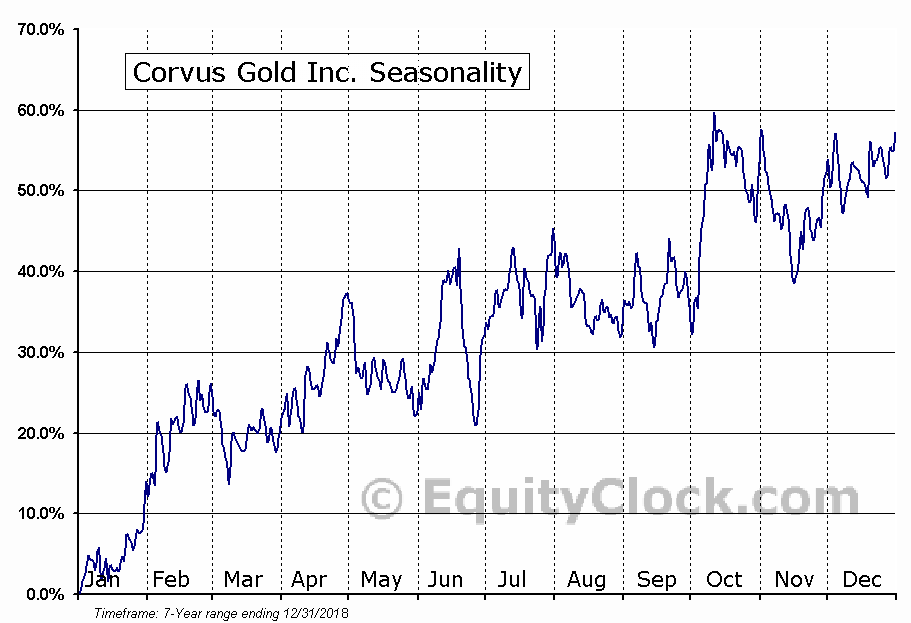Corvus Gold Inc. (OTCMKT:CORVF) Seasonal Chart