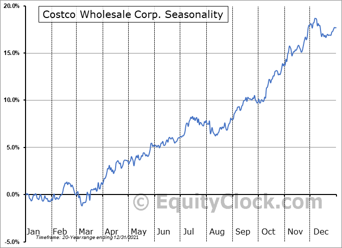 Costco Wholesale Corp. (NASD:COST) Seasonal Chart
