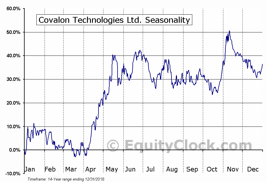 Covalon Technologies Ltd. (TSXV:COV.V) Seasonal Chart