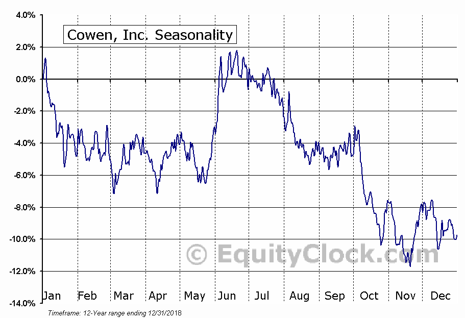 Cowen, Inc. (NASD:COWN) Seasonal Chart