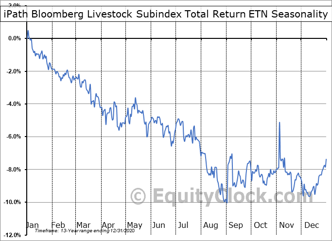 iPath Bloomberg Livestock Subindex Total Return ETN (OTCMKT:COWTF) Seasonal Chart