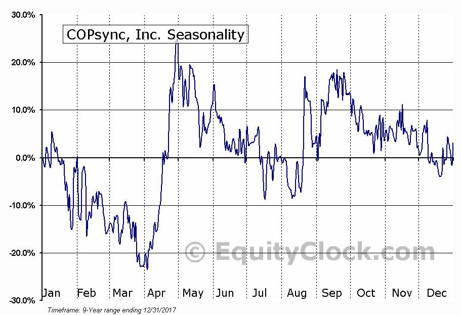 COPsync, Inc. (OTCMKT:COYNQ) Seasonal Chart