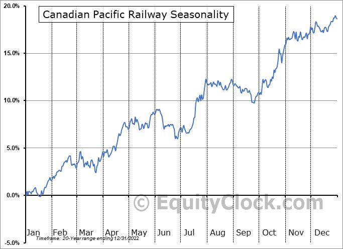 Canadian Pacific Railway (TSE:CP.TO) Seasonal Chart