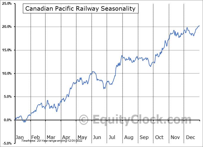 Canadian Pacific Railway (NYSE:CP) Seasonal Chart