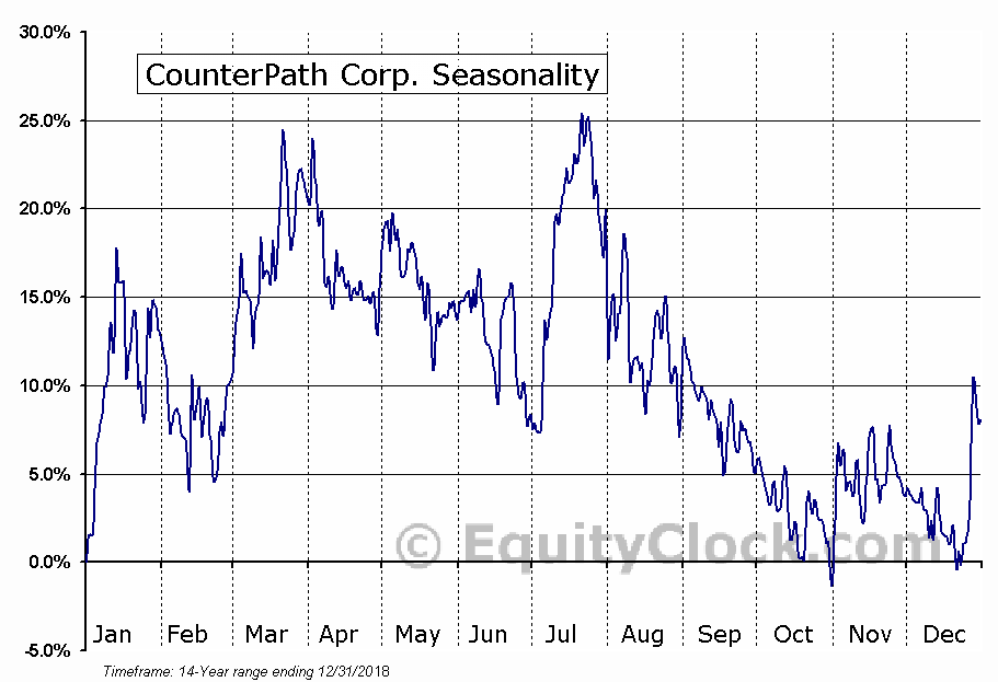 CounterPath Corp. (NASD:CPAH) Seasonal Chart