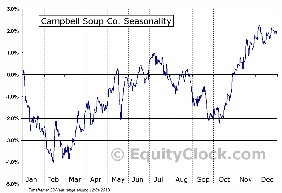 Campbell Soup Co. (NYSE:CPB) Seasonal Chart