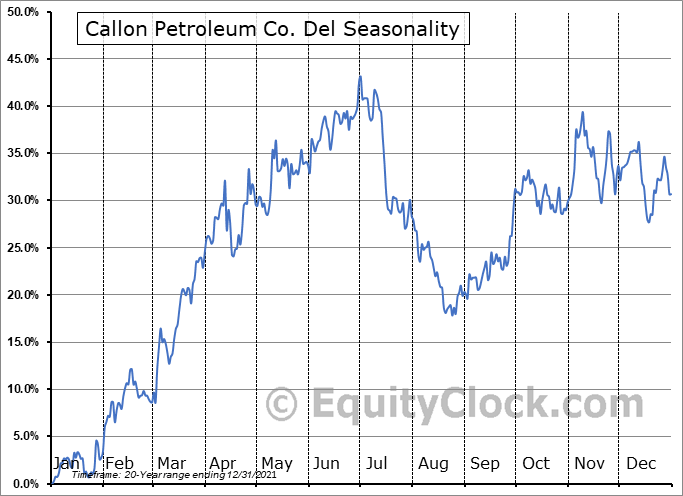 Callon Petroleum Co. Del (NYSE:CPE) Seasonal Chart