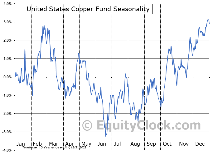 United States Copper Fund (AMEX:CPER) Seasonal Chart