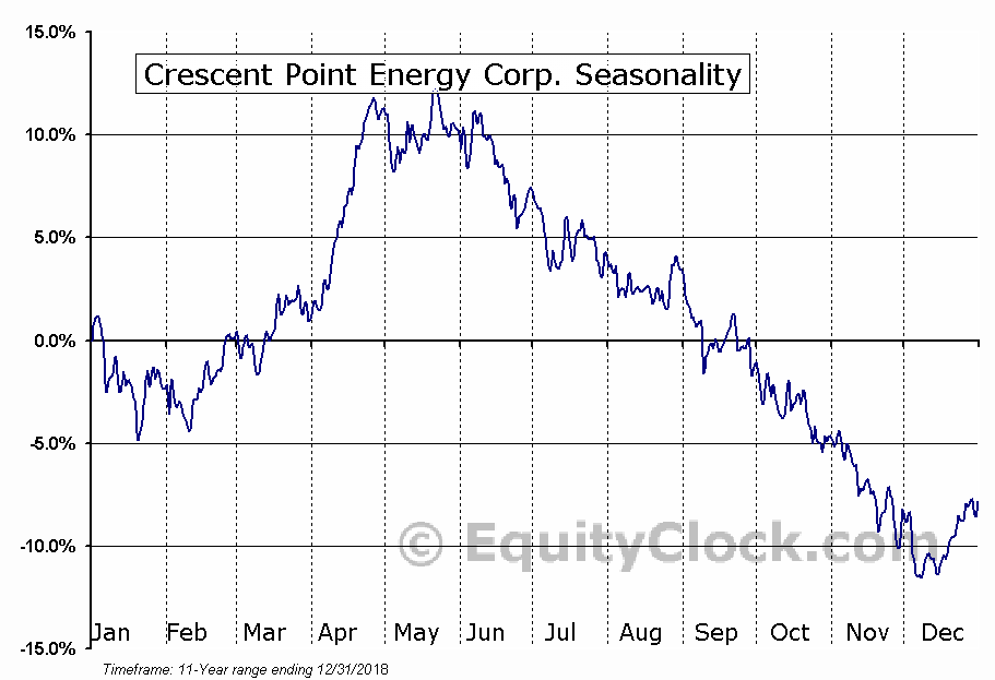 Crescent Point Energy Corp. (NYSE:CPG) Seasonal Chart
