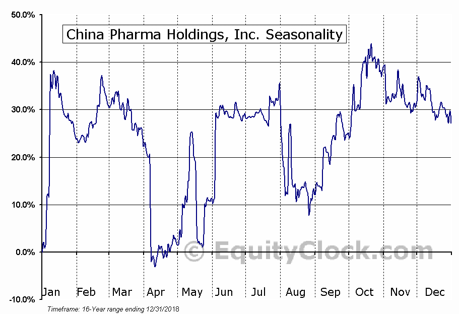 China Pharma Holdings, Inc. (AMEX:CPHI) Seasonal Chart