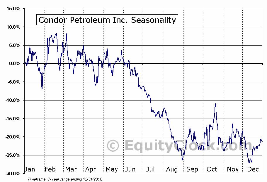 Condor Petroleum Inc. (TSE:CPI.TO) Seasonal Chart