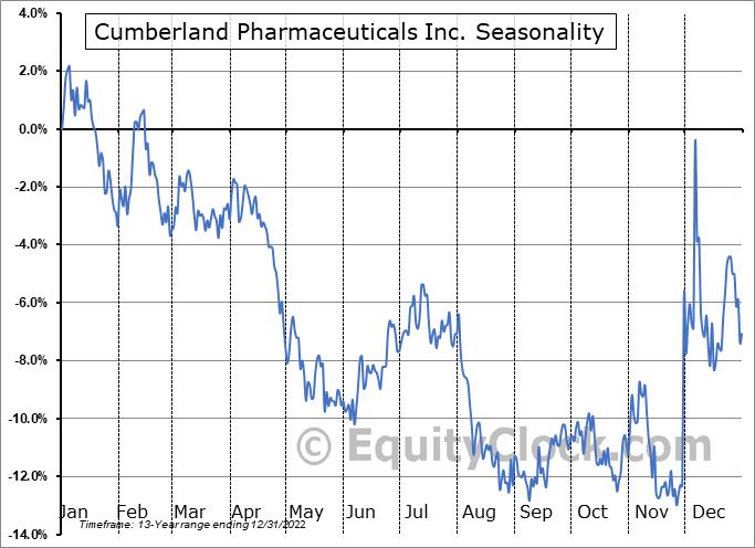Cumberland Pharmaceuticals Inc. (NASD:CPIX) Seasonal Chart