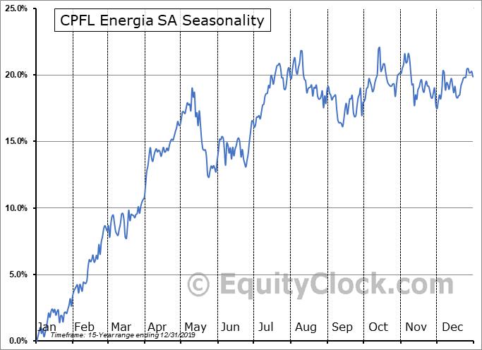 CPFL Energia SA (NYSE:CPL) Seasonal Chart