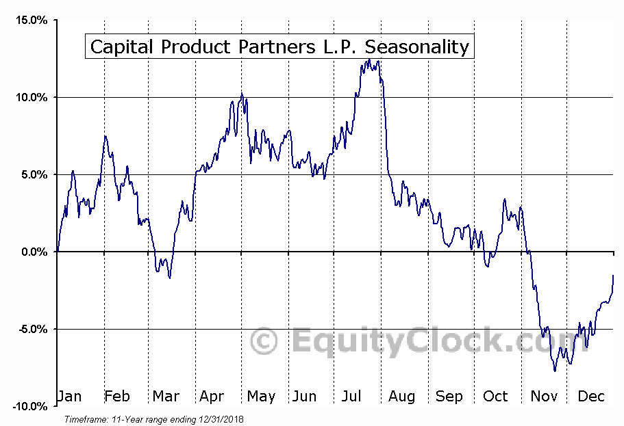 Capital Product Partners L.P. (NASD:CPLP) Seasonal Chart