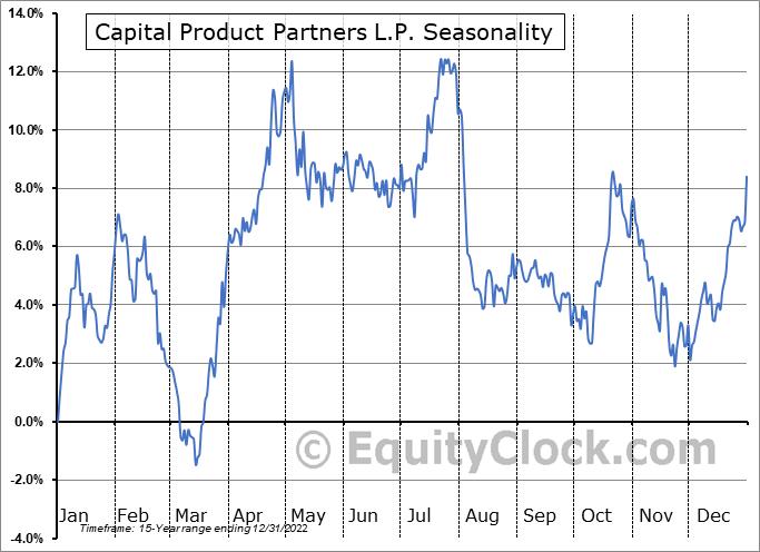 Capital Product Partners L.P. (NASD:CPLP) Seasonal Chart
