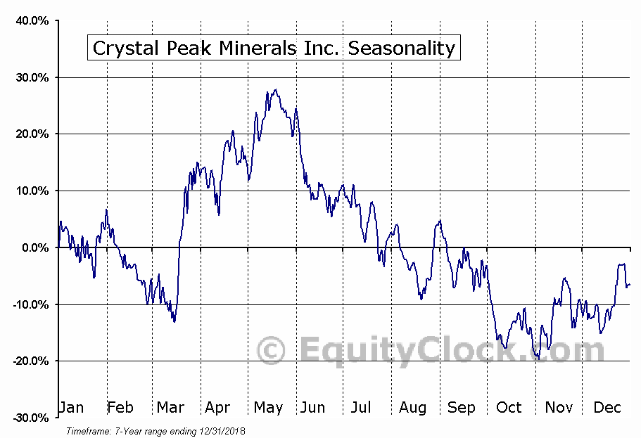Crystal Peak Minerals Inc. (TSXV:CPM.V) Seasonal Chart