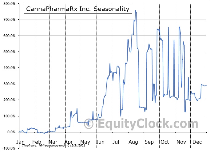 CannaPharmaRx Inc. (OTCMKT:CPMD) Seasonal Chart