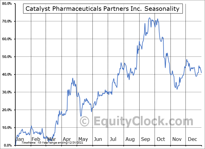 Catalyst Pharmaceuticals Partners Inc. (NASD:CPRX) Seasonal Chart