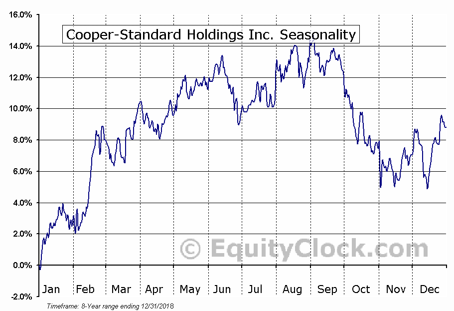 Cooper-Standard Holdings Inc. (NYSE:CPS) Seasonal Chart