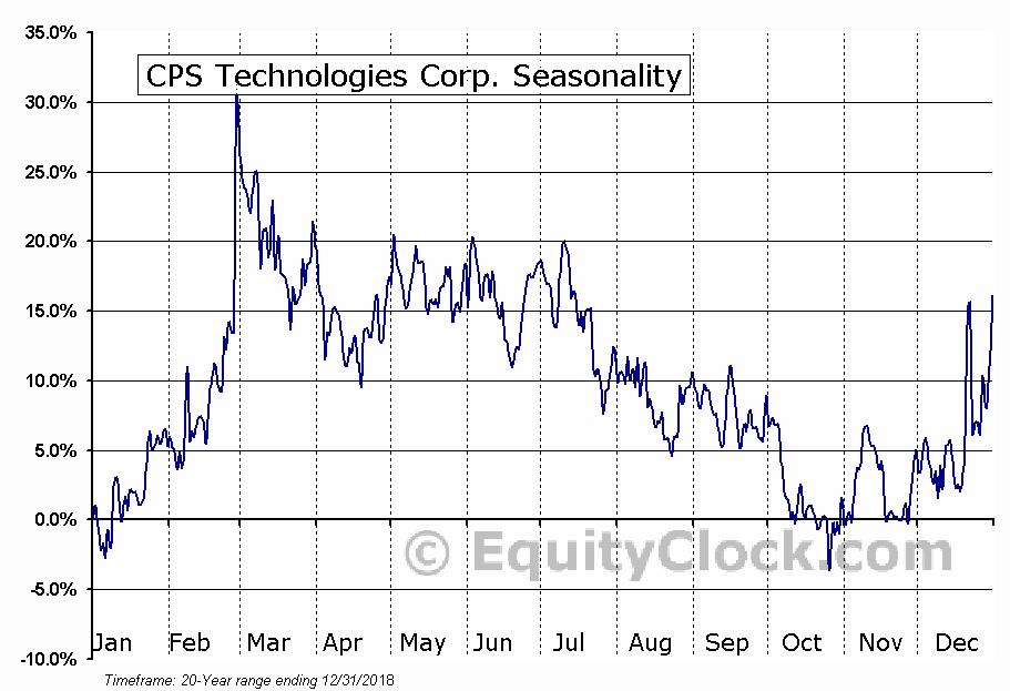 CPS Technologies Corp. (NASD:CPSH) Seasonal Chart