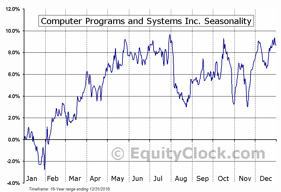 Computer Programs and Systems (NASD:CPSI) Seasonal Chart