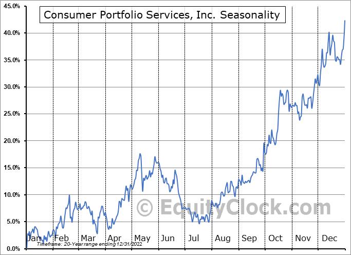 Consumer Portfolio Services, Inc. (NASD:CPSS) Seasonal Chart