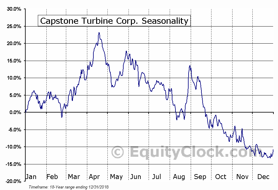 Capstone Turbine Corp. (NASD:CPST) Seasonal Chart