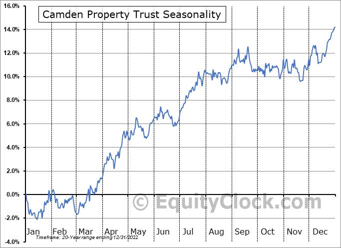 Camden Property Trust (NYSE:CPT) Seasonal Chart